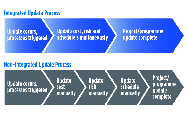 Non-integrated vs. integrated update process