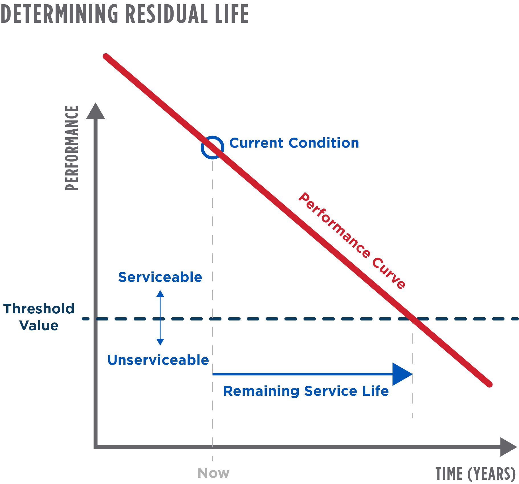 Determining Residual Life of Aging Grid Assets - Burns & McDonnell