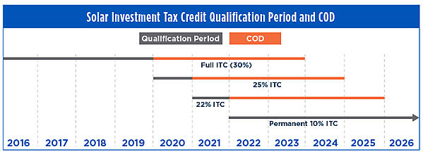 Solar Investment Tax Credit Qualification Period and COD