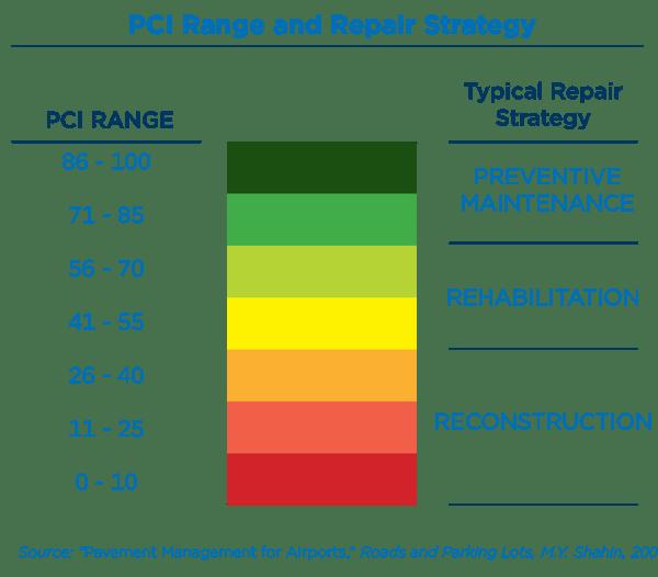 PCI Range and Repair Strategy