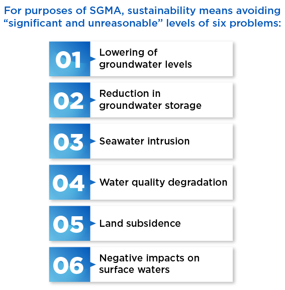 Problems-addressed-by-sustainable-groundwater-management-act-sgma