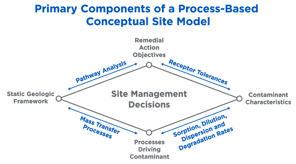 Primary Components of a Process-Based Conceptual Site Model (CSM)