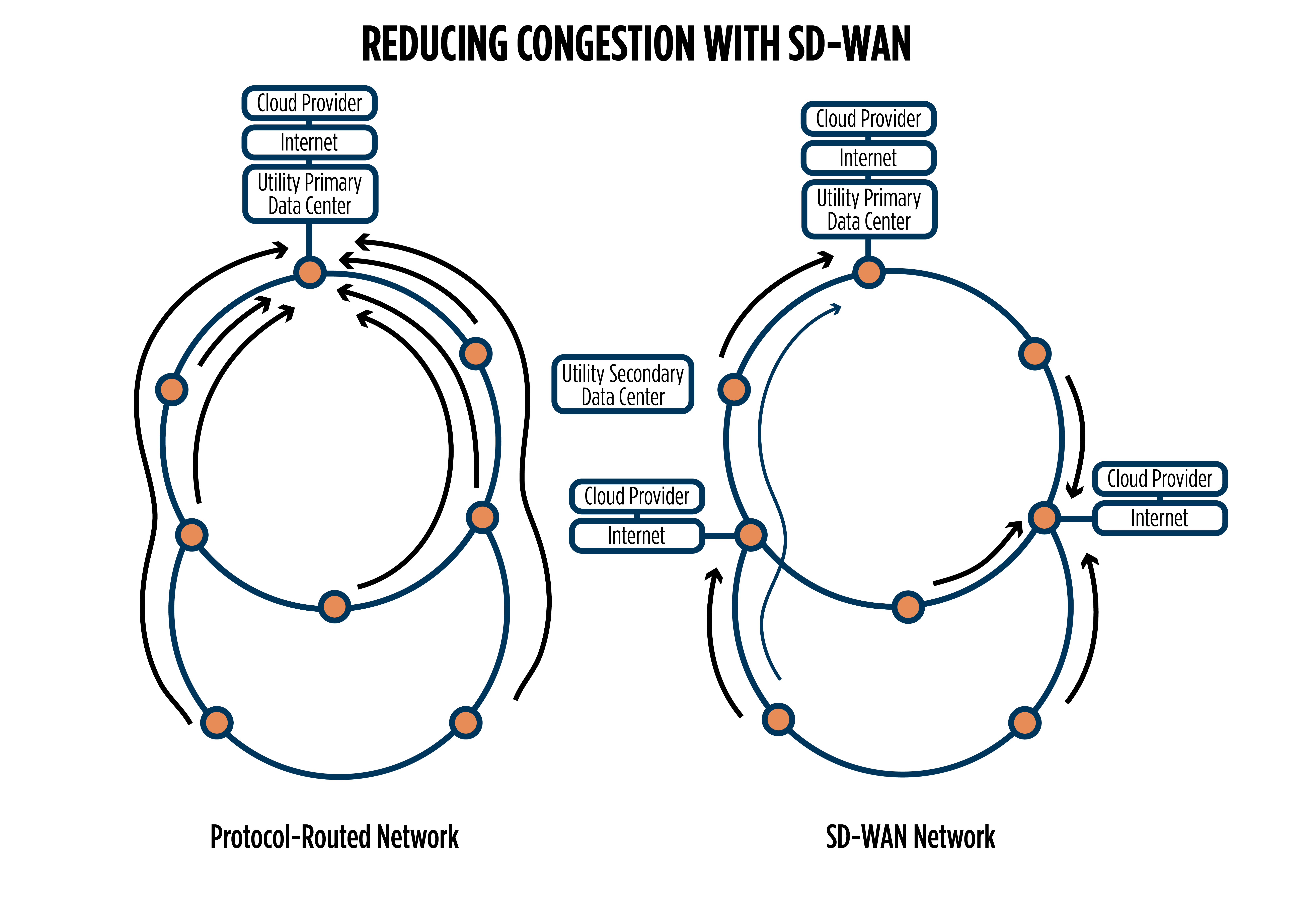 Reducing-Congestion-with-SD-WAN-Burns-McDonnell