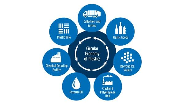 Figure 1: Molecular Management and the Circular Economy of Plastics