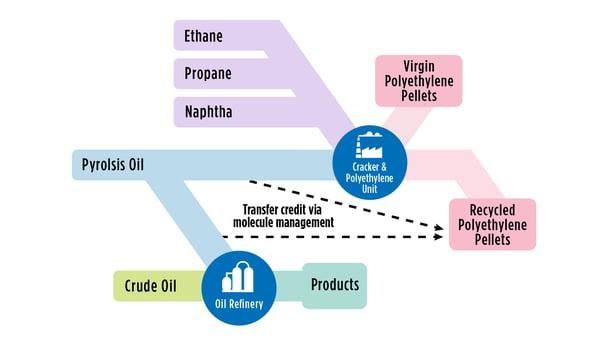 Figure 2: Molecular Management and the Circular Economy of Plastics