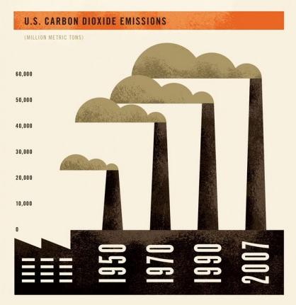 u.s. carbon dioxide emissions