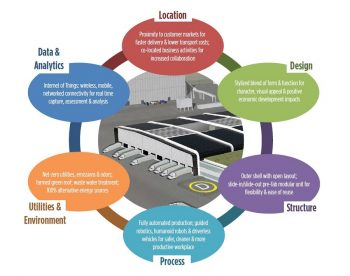 Designing Food Processing Plants of the Future