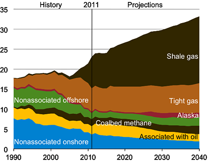 dry natural gas production by source