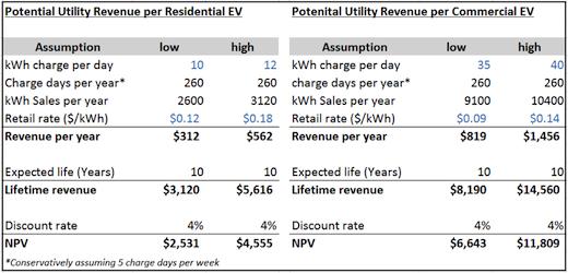 ev revenue potential
