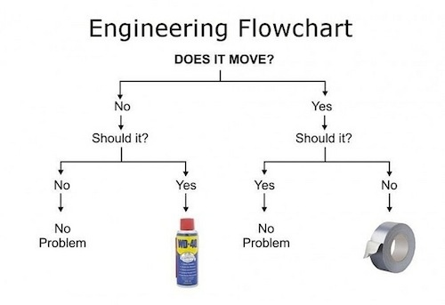 An engineer's two favorite tools
