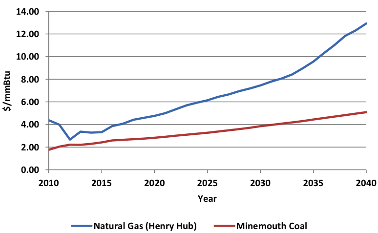 natural gas and coal price projections