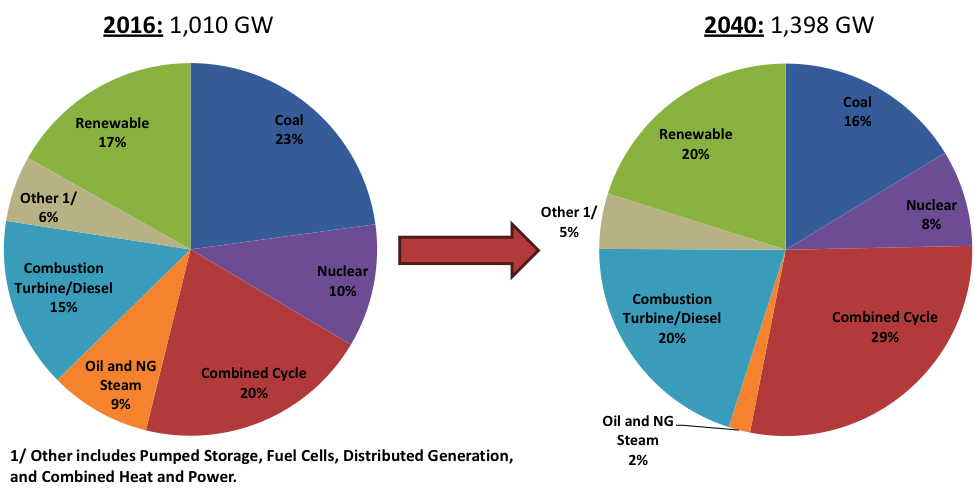 net generation capacity by fuel type