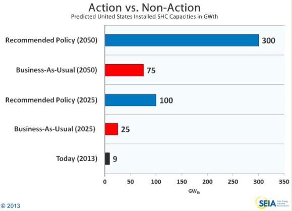 Predicted U.S. Installed SHC Capacities