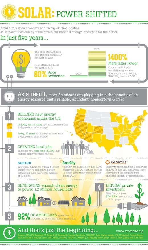 the growth of solar power