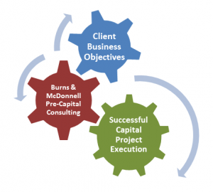 Pre-Capital Planning: Four Key Steps to Success