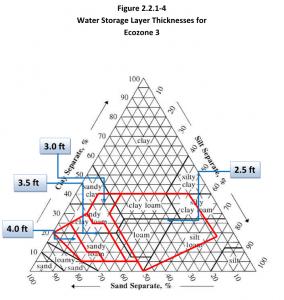 Water Balance Covers