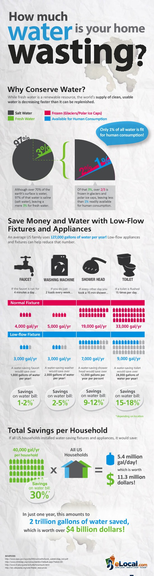 conserving water at home